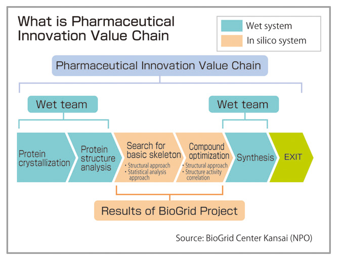value chain analysis of pharmaceutical company This article considers writer michael porter's value chain framework, which has been described as a powerful analysis tool for companies in strategic planning to.